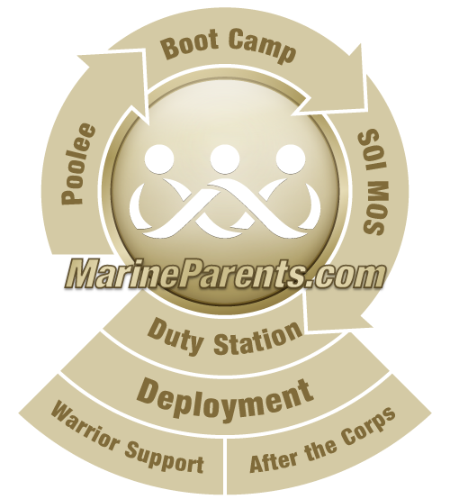 RecruitParents.com from MarineParents.com