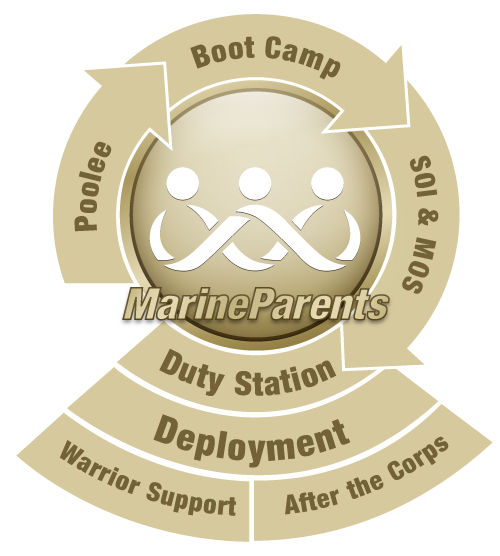 MarineParents.com Has Information & Services for Every Stage of the Marine Corps Career