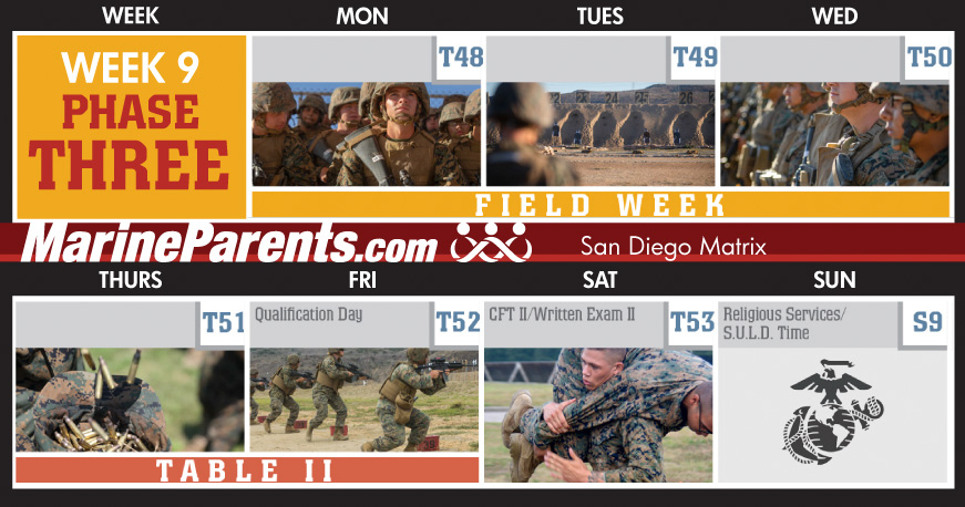 Training Week 9 MCRD San Diego Training Matrix